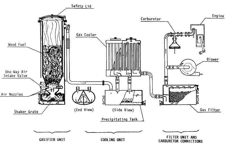 При работе на газогенераторном