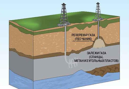 Сланцевый газ