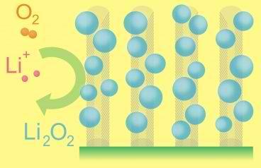 Ионы лития движутся с литиевого анода
