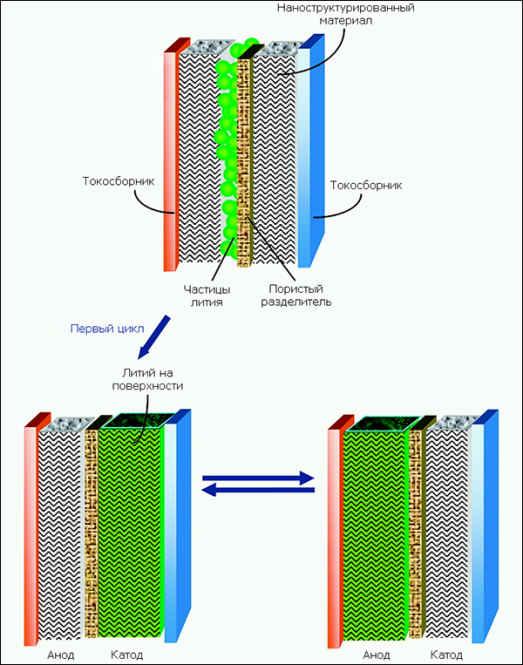 Литий-ионная ячейка