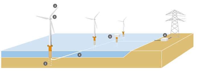 1 - фундамент, 2 - лопасти, 3 - (мультипликатор) генератор в гондоле, 4 - подводный кабель, 5 - оффшорный трансформатор, 6 - подстанция на берегу