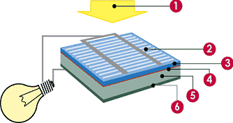 Структура фотоэлектрического элемента