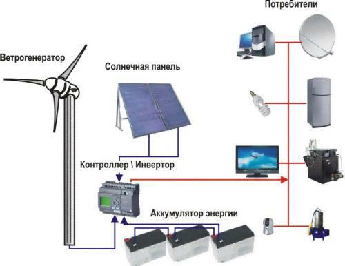 Гибридная ветросолнечная система