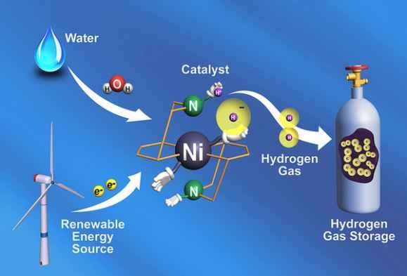 Из воды берутся протоны, из энергетической установки (можно использовать, ветрогенератор) — электроны, а катализатор собирает из них молекулы водорода, которые отправляются в контейнер.