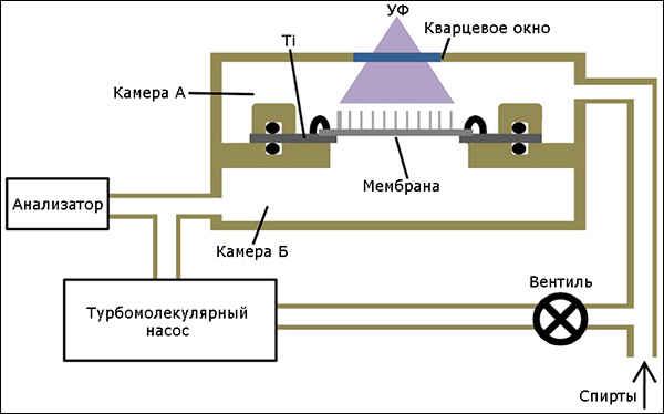 Устройство генератора водорода
