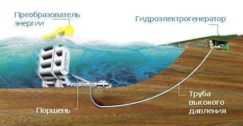 Стальные поплавки приведут в движение ротор гидроэлектрогенератора