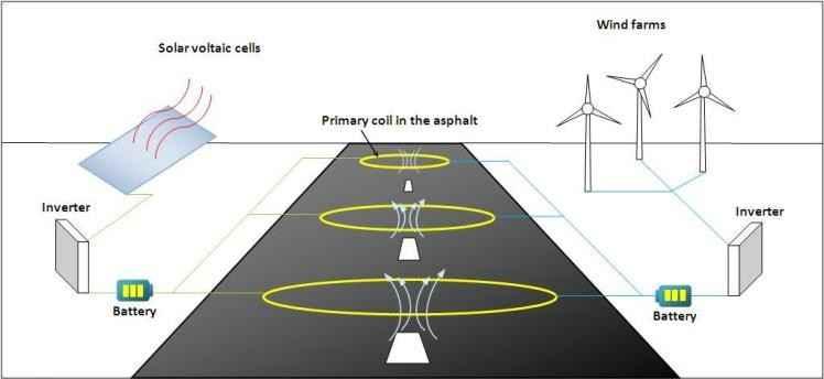 Транспорт получает питание по беспроводной сети во время движения