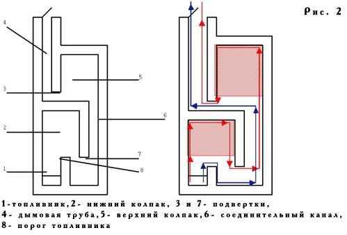 Двухколпаковая отопительная конструкция печки голландки